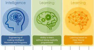 مقایسه هوش مصنوعی و یادگیری ماشین و یادگیری عمیق