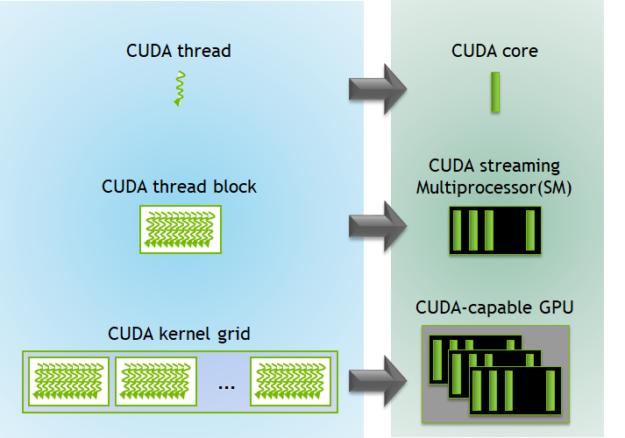 اجرا کرنل در GPU