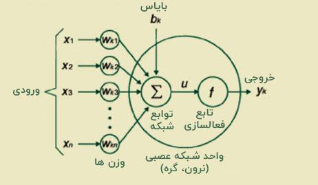 تابع فعال سازی شبکه عصبی