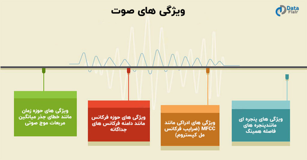 تحلیل ویژگی های صوت
