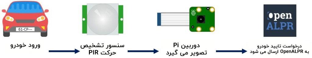 تشخیص پلاک خودرو با Raspberry pi