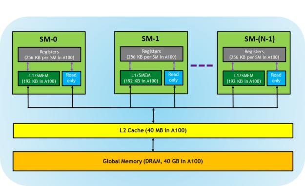 سلسله مراتب حافظه در GPU
