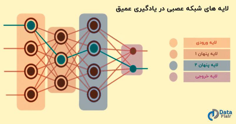 لایه های شبکه عمیق