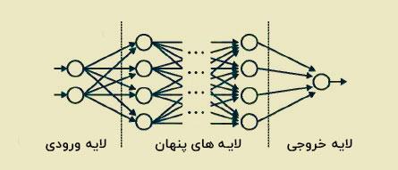 لایه های شبکه های عصبی
