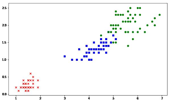 نمایش داده های خروجی SVM