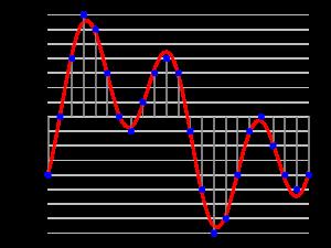 نمودار تحلیل صوت