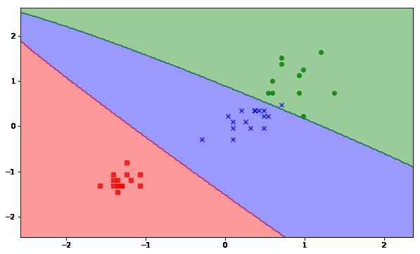 نمودار نتیجه SVM