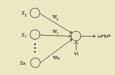 ورن نورون های شبکه عصبی