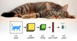 پردازش تصویر خودکار با یادگیری عمیق