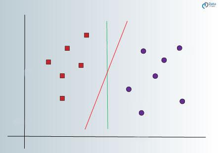 یافتن تفاوت 2 کلاس با SVM