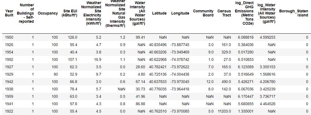 جدول مقادیر امتیاز ستاره ای یادگیری ماشین