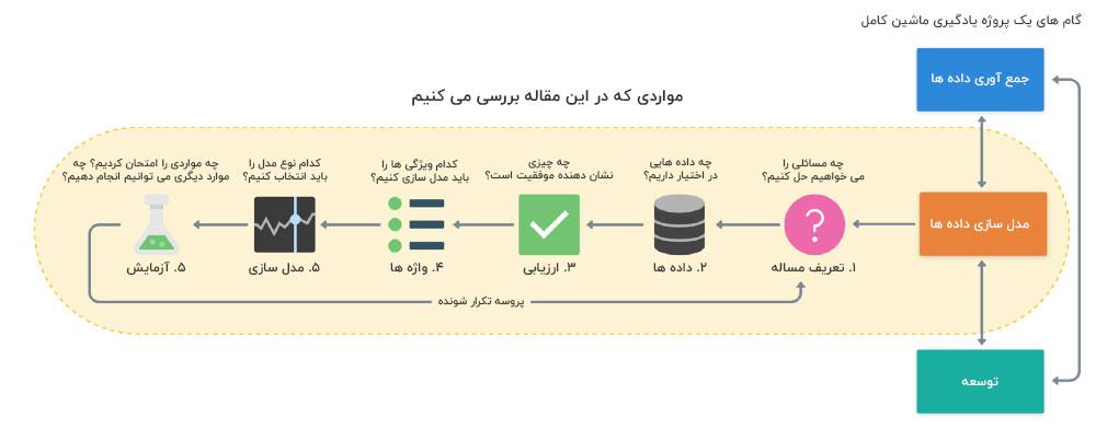 مراحل مدل سازی پروژه های یادگیری ماشین