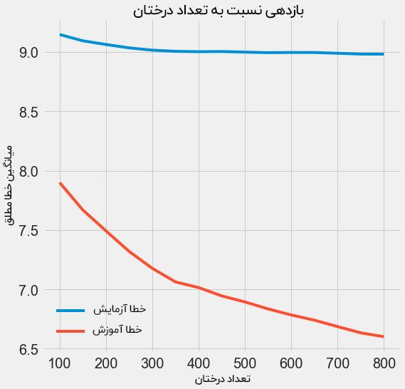 نمودار بازدهی و تعداد درختان مدل یادگیری ماشین