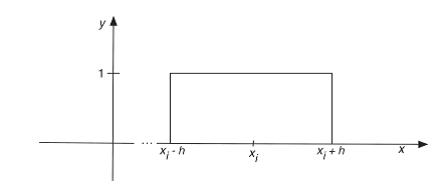نمودار تغییر یافته کرنل یا تابع پنجره