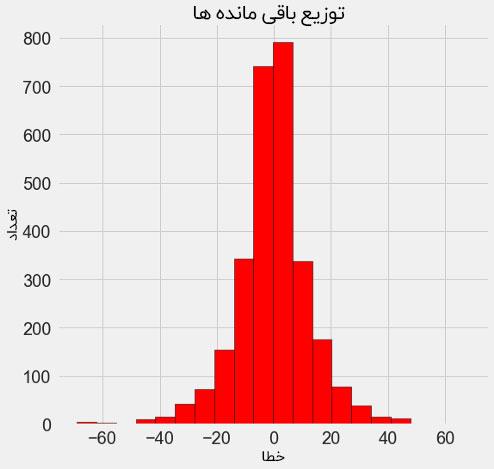 نمودار توزیع باقی مانده ها