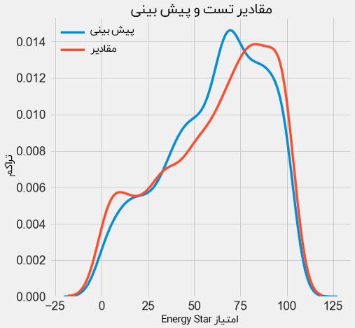 نمودار مقادیر تست نسبت به پیش بینی