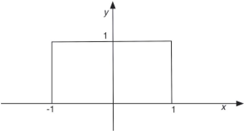 نمودار کرنل یا تابع پنجره