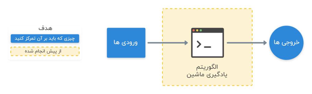 پیاده سازی الگوریتم یادگیری ماشین