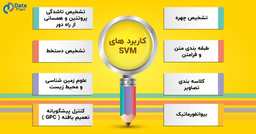 کاربرد های SVM در دنیای واقعی