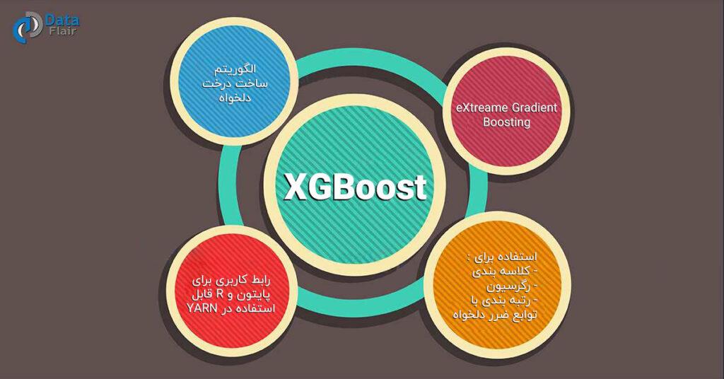 استفاده از الگوریتم XGBoost