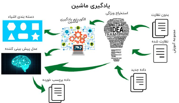 فرایند یادگیری ماشین