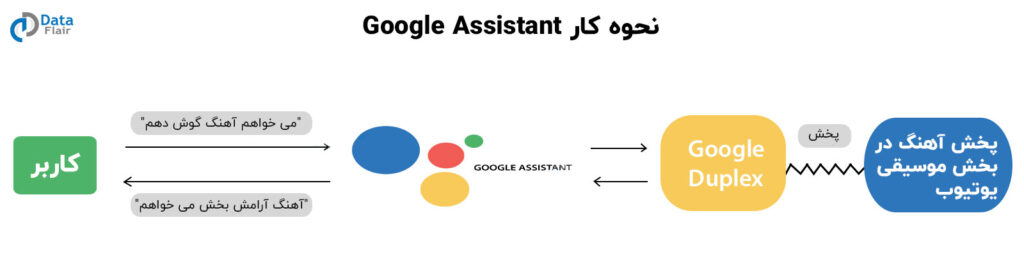 نحوه کار google assistant