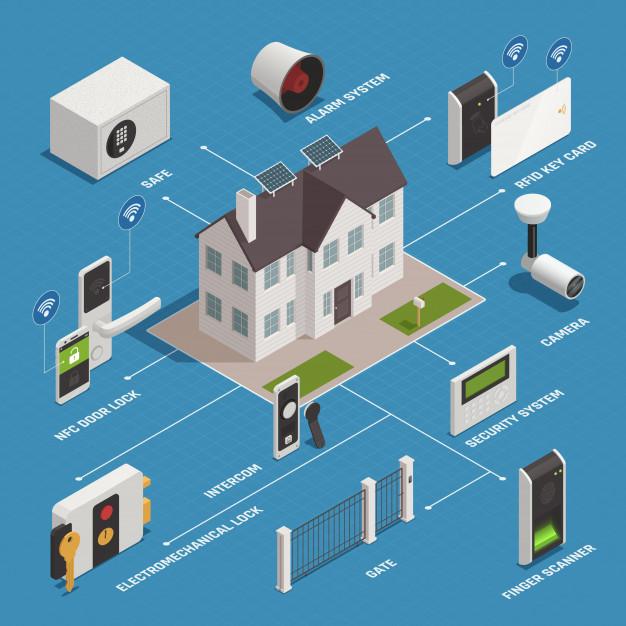 دوربین هوش مصنوعی در امنیت خانه