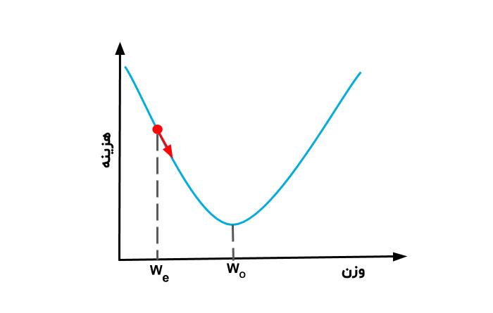 نمودار گرادیان نزولی