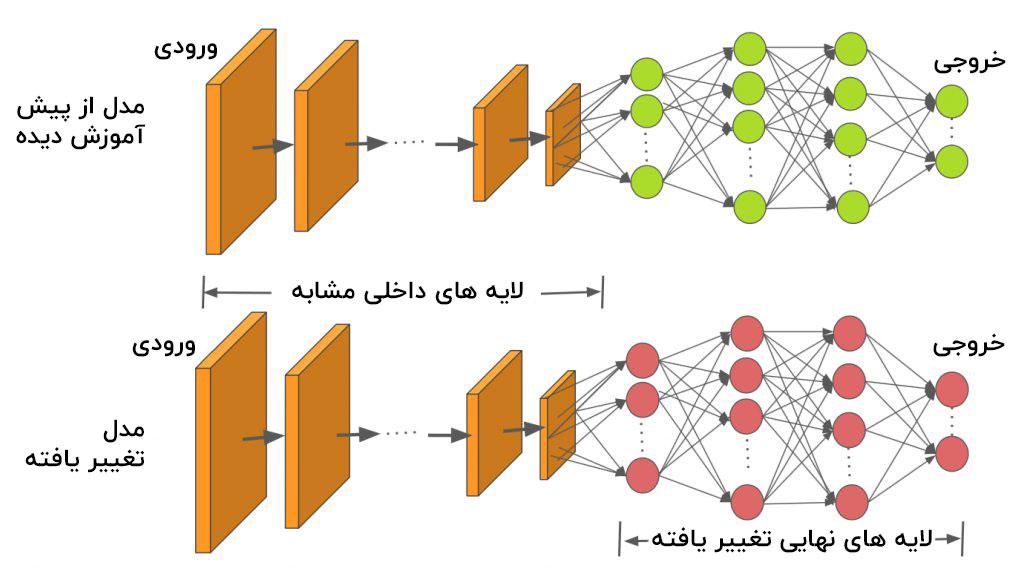 آموزش انتقالی