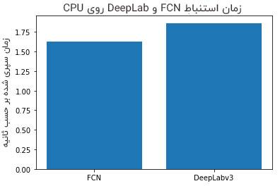 زمان استنباط FCN و DeepLab روی CPU