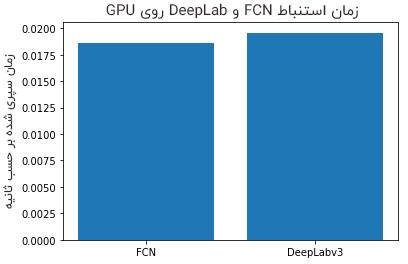 زمان استنباط FCN و DeepLab روی GPU