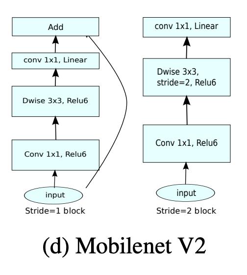 معماری مدل Mobilenet V2