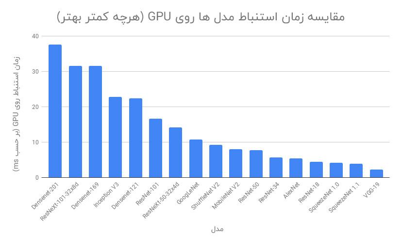 مقایسه زمان استنباط مدل ها روی GPU