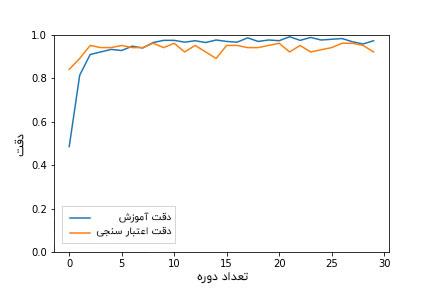 نمودار دقت کلاسه بندی در PyTorch