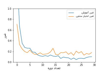 نمودار ضرر کلاسه بندی تصاویر با PyTorch