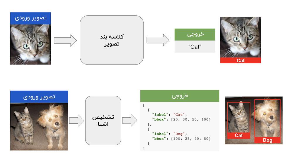 تفاوت کلاسه بندی تصویر و تشخیص اشیا