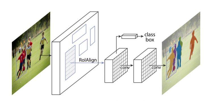 معماری شبکه Mask RCNN