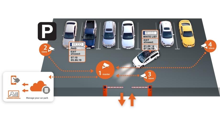 کنترل پارکینگ با دوربین LPR