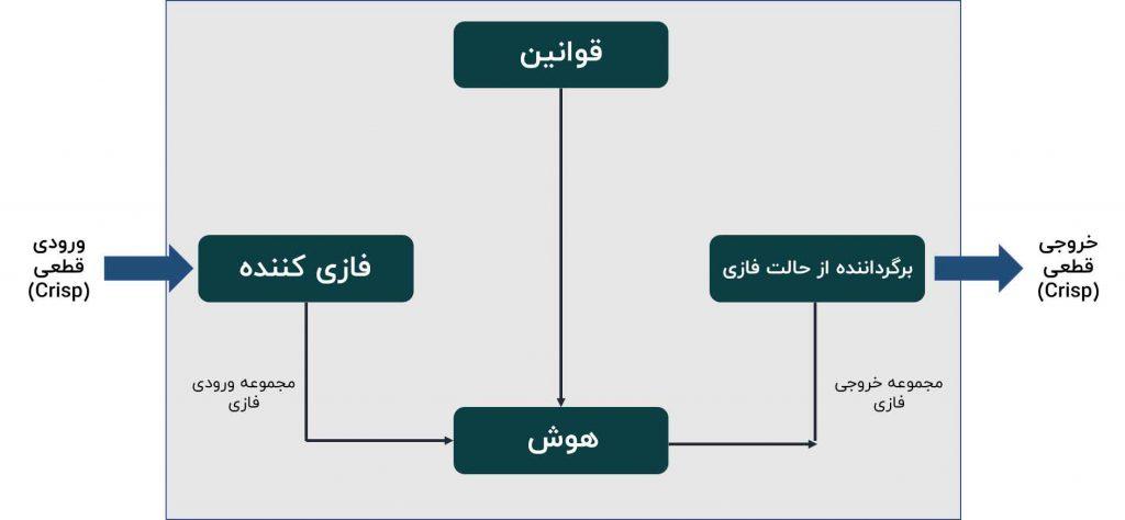 سیستم منطق فازی