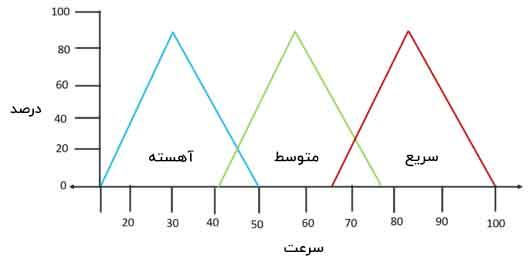 مثال فازی مرحله دوم