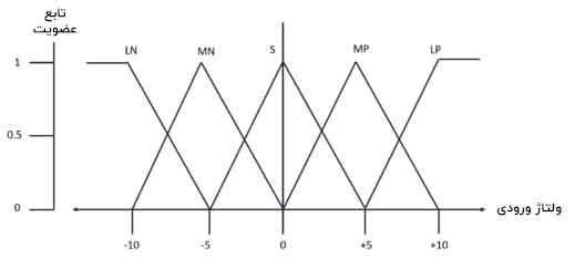 نمودار توابع عضویت