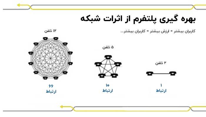 بهره گیری پلتفرم از اثرات شبکه