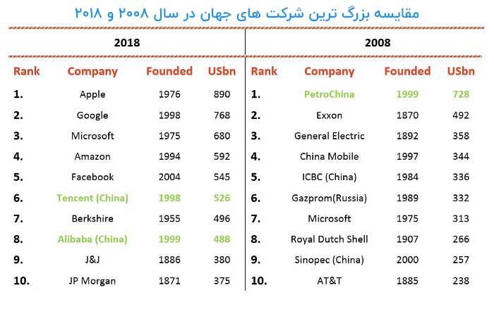 مقایسه بزرگ ترین شرکت های جهان در سال 2008 و 2018