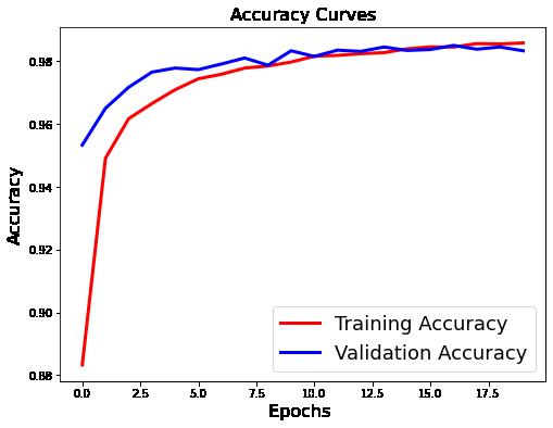 نمودار دقت پس از منظم سازی