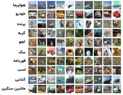 تصاویر نمونه از مجموعه CIFAR10