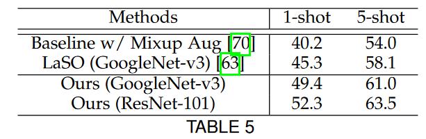 جدول مجموعه داده Microsoft COCO