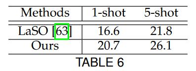 جدول مجموعه داده Visual Gemone 500