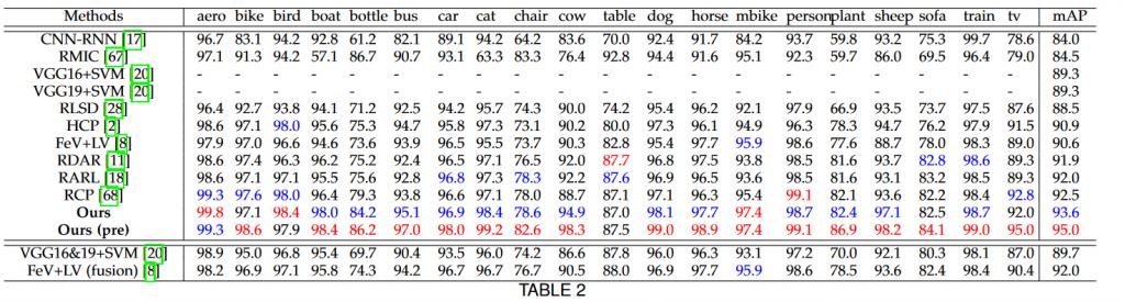 جدول نتایج PASCAL VOC 2007