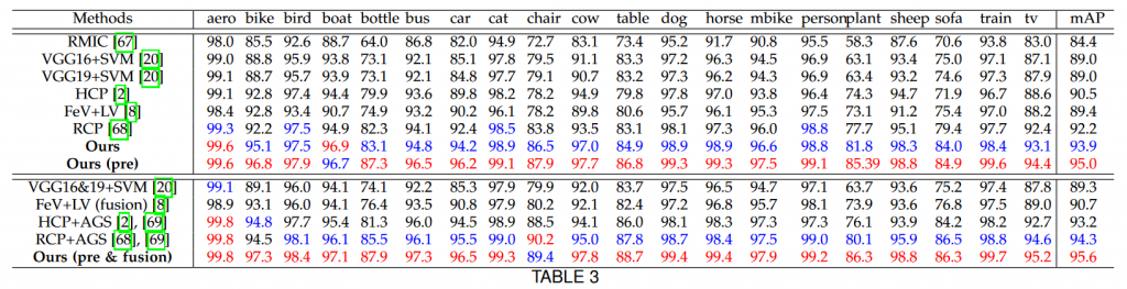 جدول نتایج PASCAL VOC 2012