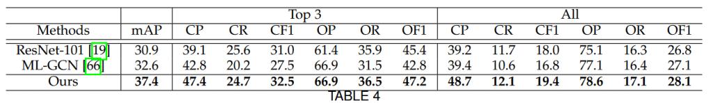 جدول نتایج VG-500